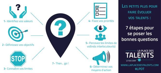 mini infographie - se poser les bonnes questions