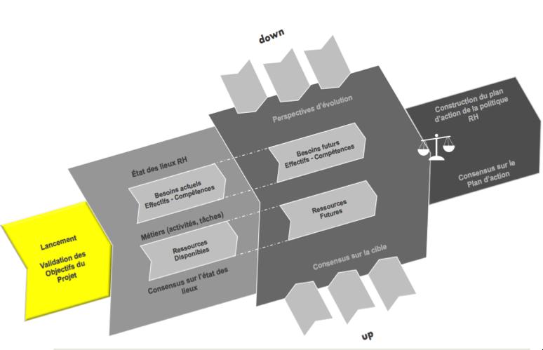Principales étapes d'une GPEC en mode projet